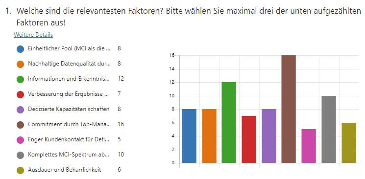 Ergebnis der Umfrage als Balkendiagramm